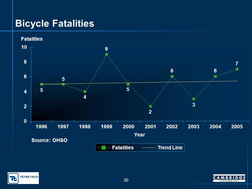 29 Pedestrian Fatalities Percent of Total Fatalities Oklahoma Pedestrian Fatalities as Percent of Total Fatalities U.S.