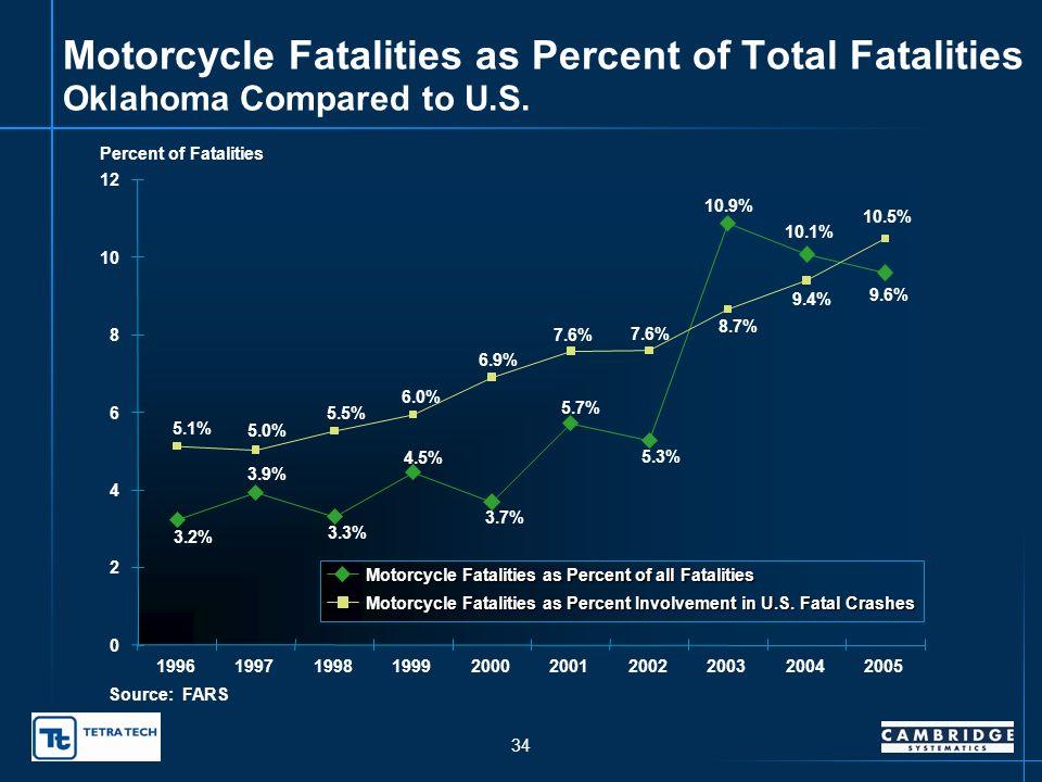 33 Oklahoma Motorcycle Fatalities 25 33 25 33 24 39 73 78 77 0 10 20 30 40 50 60 70 80 90 1996199719981999200020012002200320042005 Motorcycle Fatalities Motorcycle Linear (Motorcycle) Source: FARS