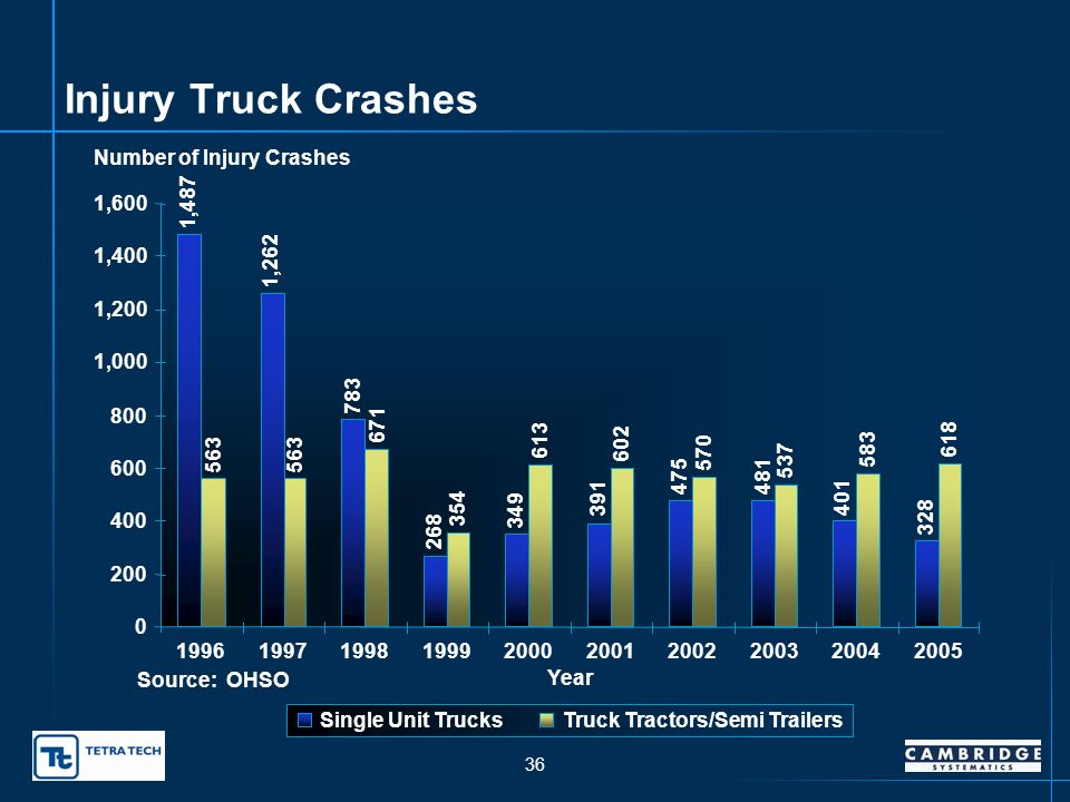 35 Fatal Truck Crashes 0 10 20 30 40 50 60 70 80 90 100 1996199719981999200020012002200320042005 Year Number of Fatal Crashes Single Unit TrucksTruck