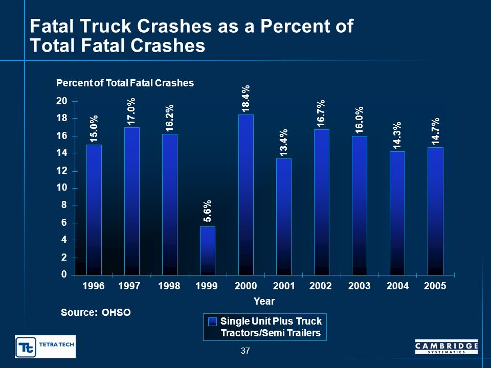 36 Injury Truck Crashes 0 200 400 600 800 1,000 1,200 1,400 1,600 1996199719981999200020012002200320042005 Year Number of Injury Crashes Single Unit TrucksTruck Tractors/Semi Trailers Source: OHSO 328 401 481 475 391 349 268 783 1,262 1,487 618 583 537 570 602 613 354 671 563