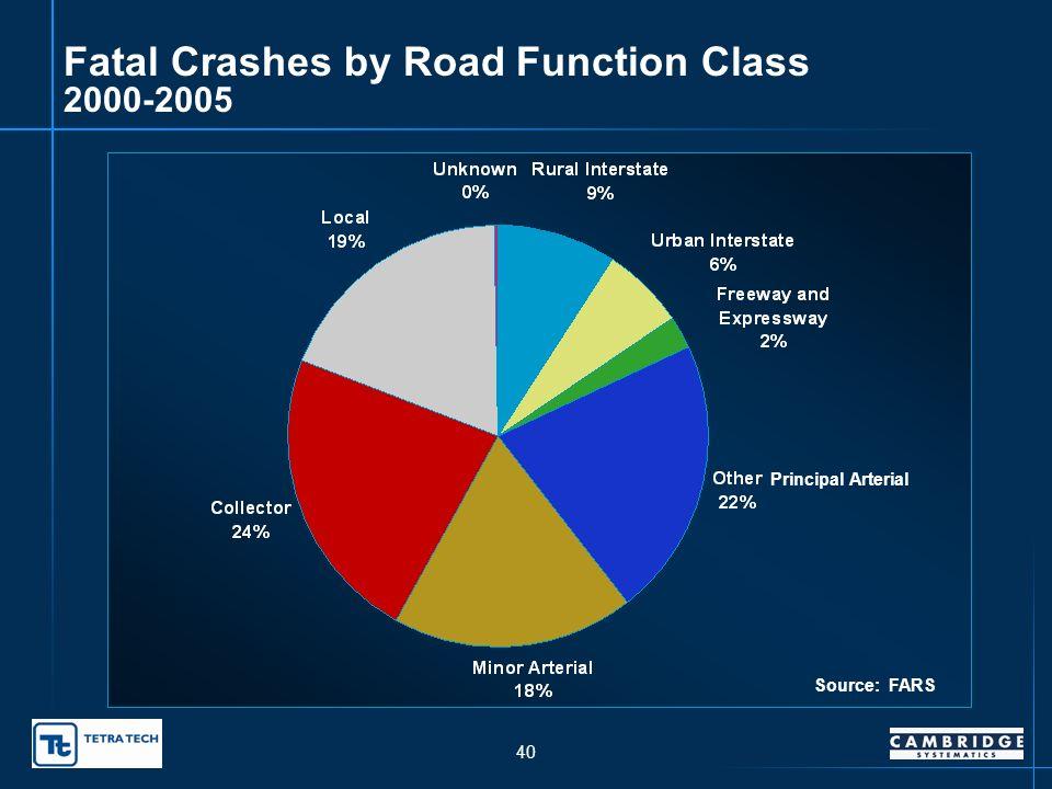 39 2005 Urban/Rural Fatal Crashes Rural 69.1% Urban 30.9% Source:ODOT Traffic Engineering Division