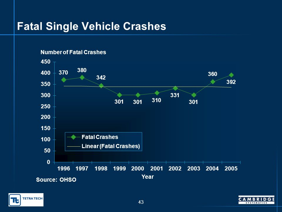 42 2005 Fatal Crashes on Rural Roadways Principal Arterial – Interstate 57 Principal Arterial – Other 87 Minor Arterial 81 Major Collector 110 Minor Collector and Local 155 Source:ODOT Traffic Engineering Division