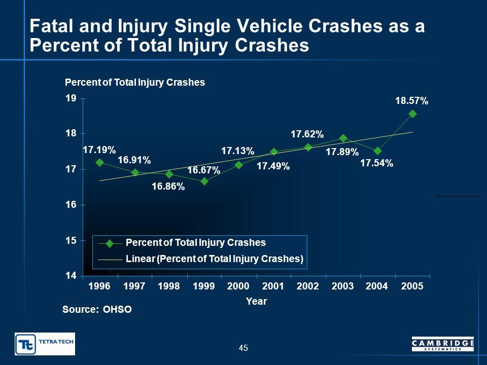 44 Incapacitating Single Vehicle Crashes 0 200 400 600 800 1,000 1,200 1,400 1,600 1,800 1996199719981999200020012002200320042005 Year Number of Incapacitating Crashes Incapacitating Crashes Linear (Incapacitating Crashes) Source: OHSO 1,163 1,190 1,213 1,263 1,268 1,274 1,251 1,359 1,473 1,571