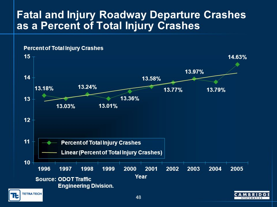 47 Incapacitating Roadway Departure Crashes 0 200 400 600 800 1,000 1,200 1,400 1996199719981999200020012002200320042005 Year Number of Incapacitating Crashes Incapacitating Crashes Linear (Incapacitating Crashes) Source:ODOT Traffic Engineering Division.