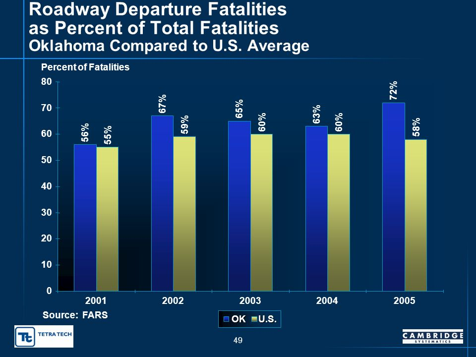 48 Fatal and Injury Roadway Departure Crashes as a Percent of Total Injury Crashes 10 11 12 13 14 15 1996199719981999200020012002200320042005 Year Percent of Total Injury Crashes Linear (Percent of Total Injury Crashes) Source:ODOT Traffic Engineering Division.