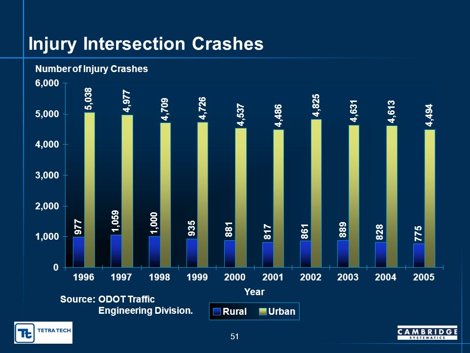 50 Fatal Intersection Crashes 0 10 20 30 40 50 60 70 80 90 100 1996199719981999200020012002200320042005 Year Number of Fatal Crashes RuralUrban Source:ODOT Traffic Engineering Division.