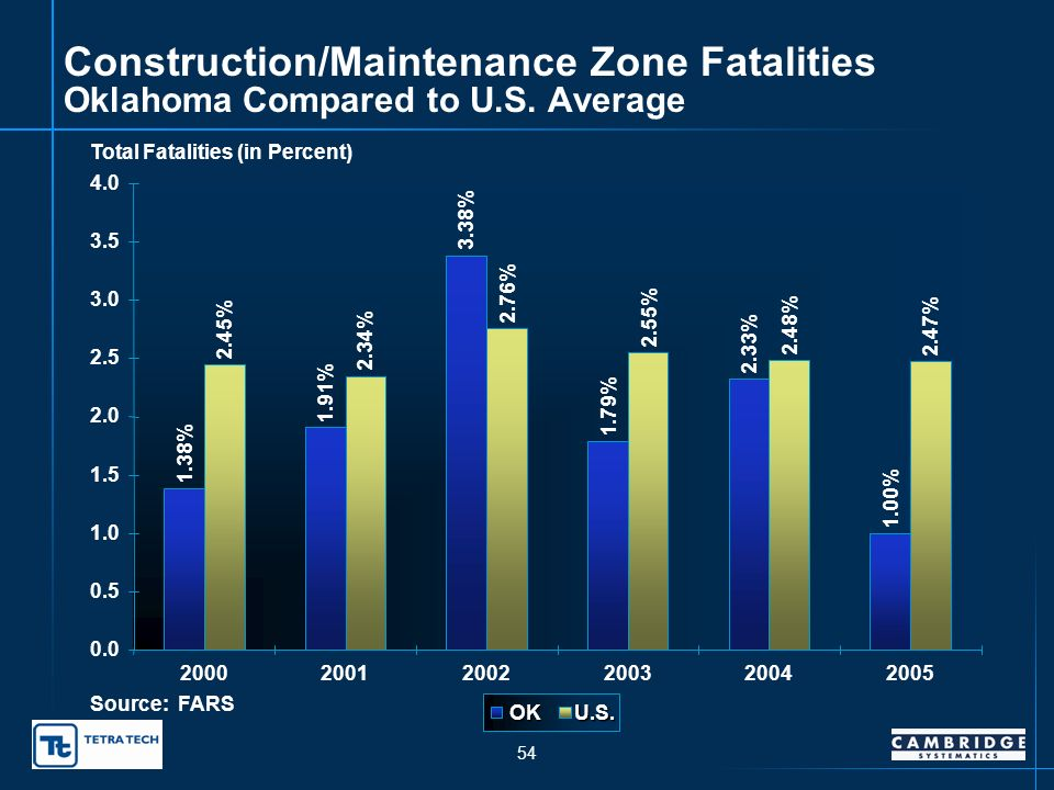 53 Persons Killed in Construction/Maintenance Zones 9 13 25 12 18 8 0 5 10 15 20 25 30 200020012002200320042005 Number of Fatalities Source: FARS