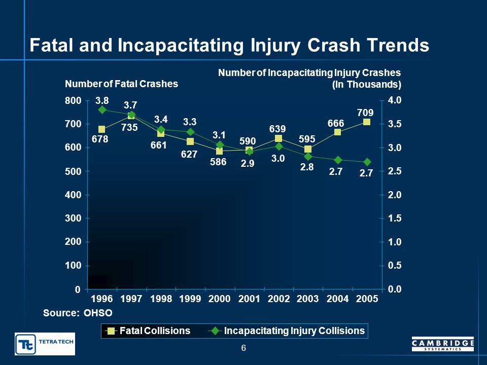 5 Incapacitating Injuries 3.9 5.1 4.9 4.5 4.4 3.8 4.0 3.7 3.6 3.4 0 1 2 3 4 5 6 1996199719981999200020012002200320042005 Number of Incapacitating Injuries (In Thousands) Source: OHSO