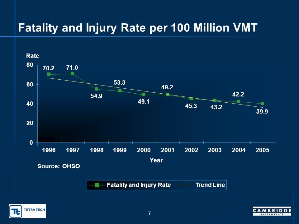 6 Fatal and Incapacitating Injury Crash Trends 678 735 661 627 586 590 639 595 666 709 3.8 3.7 3.4 3.3 3.1 2.9 3.0 2.8 2.7 0 100 200 300 400 500 600 700 800 1996199719981999200020012002200320042005 Number of Fatal Crashes 0.0 0.5 1.0 1.5 2.0 2.5 3.0 3.5 4.0 Number of Incapacitating Injury Crashes (In Thousands) Fatal Collisions Incapacitating Injury Collisions Source: OHSO