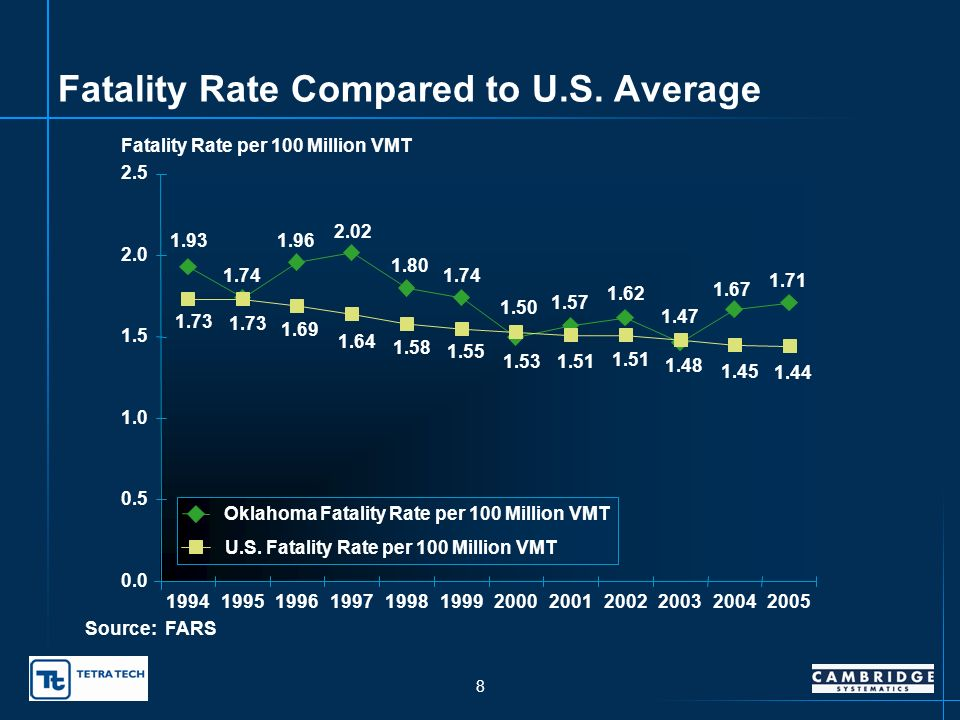 7 Fatality and Injury Rate per 100 Million VMT Source: OHSO 70.2 54.9 53.3 49.1 49.2 45.3 43.2 42.2 39.9 71.0 0 20 40 60 80 19961997199819992000200120