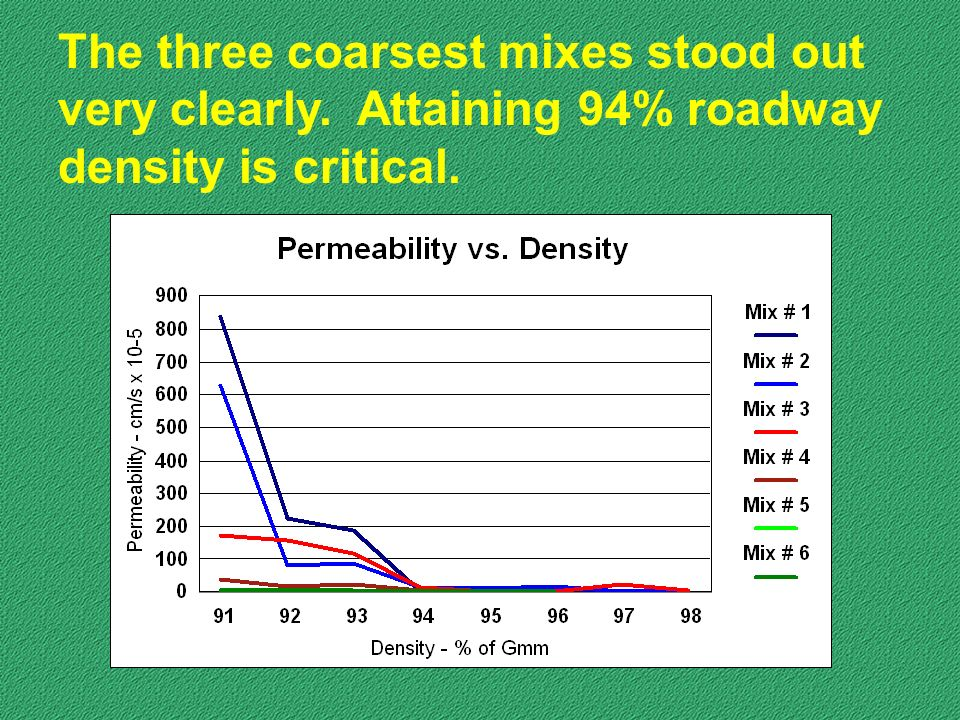 The three coarsest mixes stood out very clearly. Attaining 94% roadway density is critical.