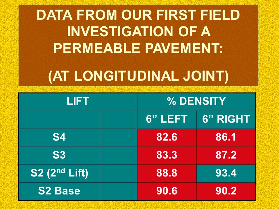 DATA FROM OUR FIRST FIELD INVESTIGATION OF A PERMEABLE PAVEMENT: (AT LONGITUDINAL JOINT) LIFT% DENSITY 6 LEFT6 RIGHT S482.686.1 S383.387.2 S2 (2 nd Li