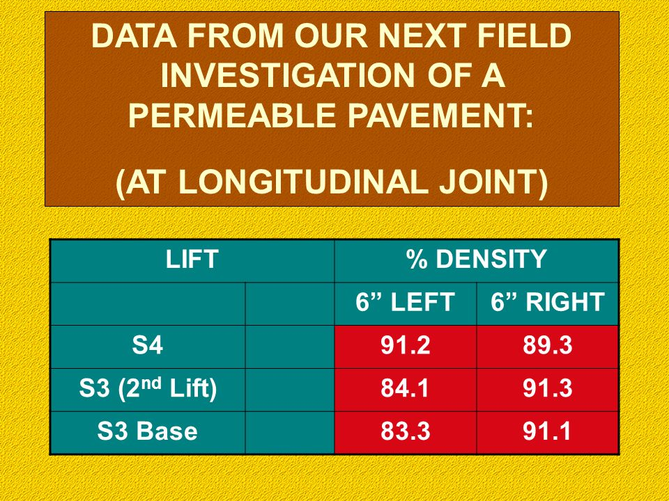 DATA FROM OUR NEXT FIELD INVESTIGATION OF A PERMEABLE PAVEMENT: (AT LONGITUDINAL JOINT) LIFT% DENSITY 6 LEFT6 RIGHT S491.289.3 S3 (2 nd Lift)84.191.3 S3 Base83.391.1