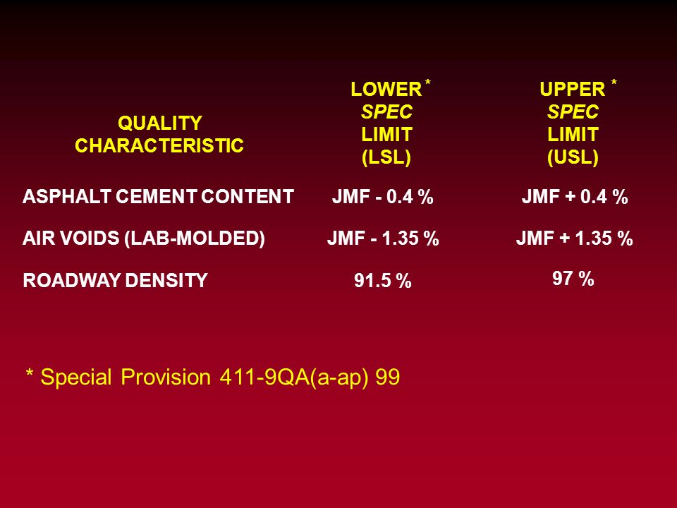QUALITY CHARACTERISTIC ASPHALT CEMENT CONTENT AIR VOIDS (LAB-MOLDED) ROADWAY DENSITY LOWER SPEC LIMIT (LSL) UPPER SPEC LIMIT (USL) JMF - 0.4 %JMF + 0.