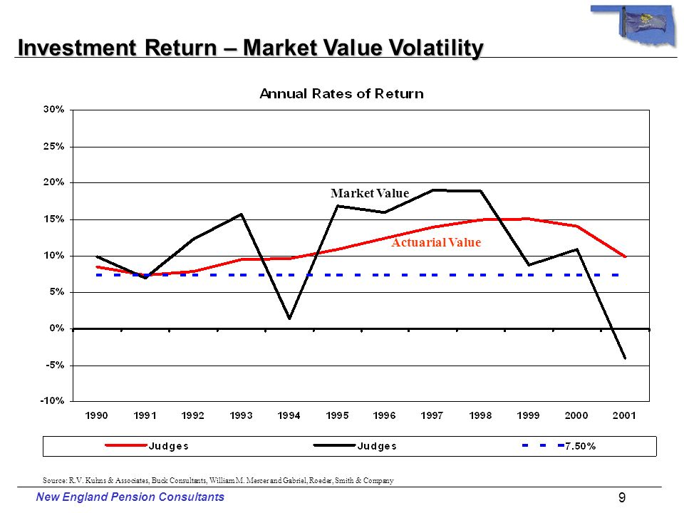 New England Pension Consultants 8 Investment Return – Actuarial Value Source: R.V.