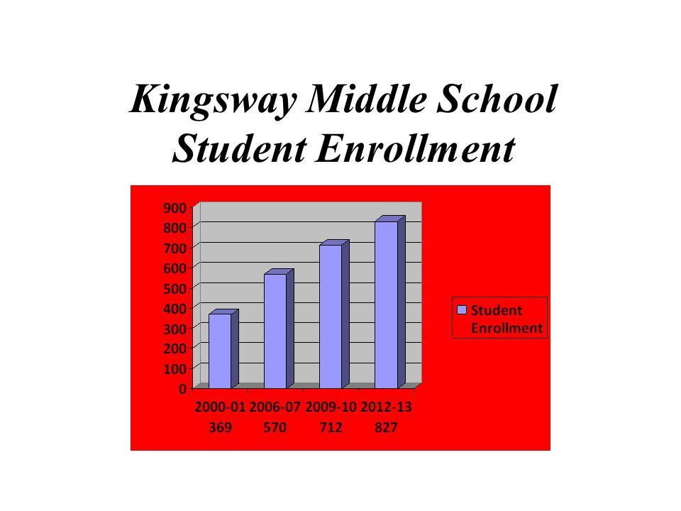 Kingsway Middle School Student Enrollment
