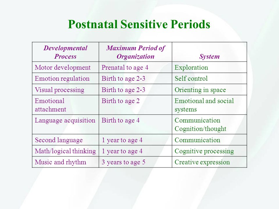 Postnatal Sensitive Periods Developmental Process Maximum Period of Organization System Motor developmentPrenatal to age 4Exploration Emotion regulati