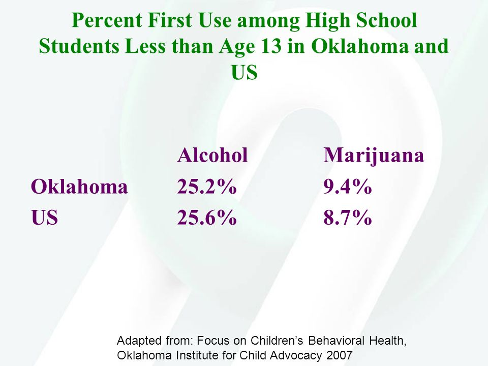 Percent First Use among High School Students Less than Age 13 in Oklahoma and US AlcoholMarijuana Oklahoma25.2%9.4% US25.6%8.7% Adapted from: Focus on