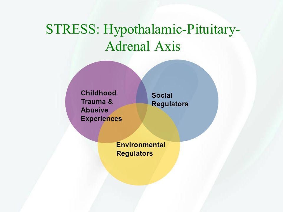 STRESS: Hypothalamic-Pituitary- Adrenal Axis Childhood Trauma & Abusive Experiences Social Regulators Environmental Regulators
