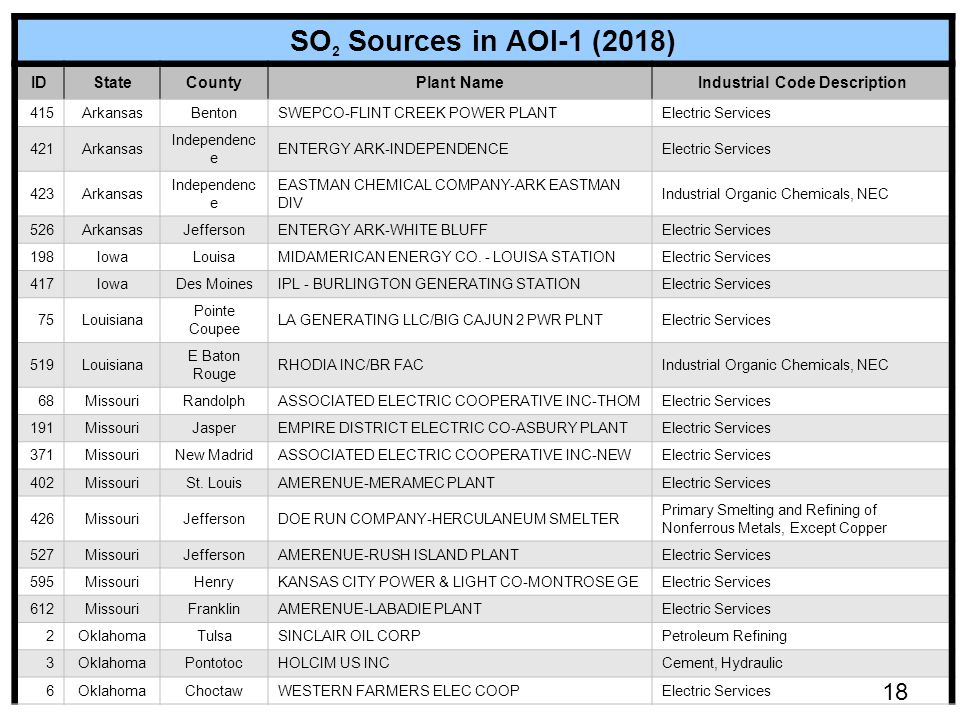SO 2 Sources in AOI-1 (2018) IDStateCountyPlant NameIndustrial Code Description 415ArkansasBentonSWEPCO-FLINT CREEK POWER PLANTElectric Services 421Arkansas Independenc e ENTERGY ARK-INDEPENDENCEElectric Services 423Arkansas Independenc e EASTMAN CHEMICAL COMPANY-ARK EASTMAN DIV Industrial Organic Chemicals, NEC 526ArkansasJeffersonENTERGY ARK-WHITE BLUFFElectric Services 198IowaLouisaMIDAMERICAN ENERGY CO.