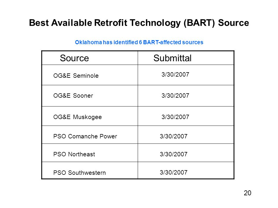 Best Available Retrofit Technology (BART) Source Oklahoma has identified 6 BART-affected sources Source Submittal OG&E Seminole 3/30/2007 OG&E Sooner 3/30/2007 OG&E Muskogee 3/30/2007 PSO Comanche Power 3/30/2007 PSO Northeast 3/30/2007 PSO Southwestern 3/30/2007 20
