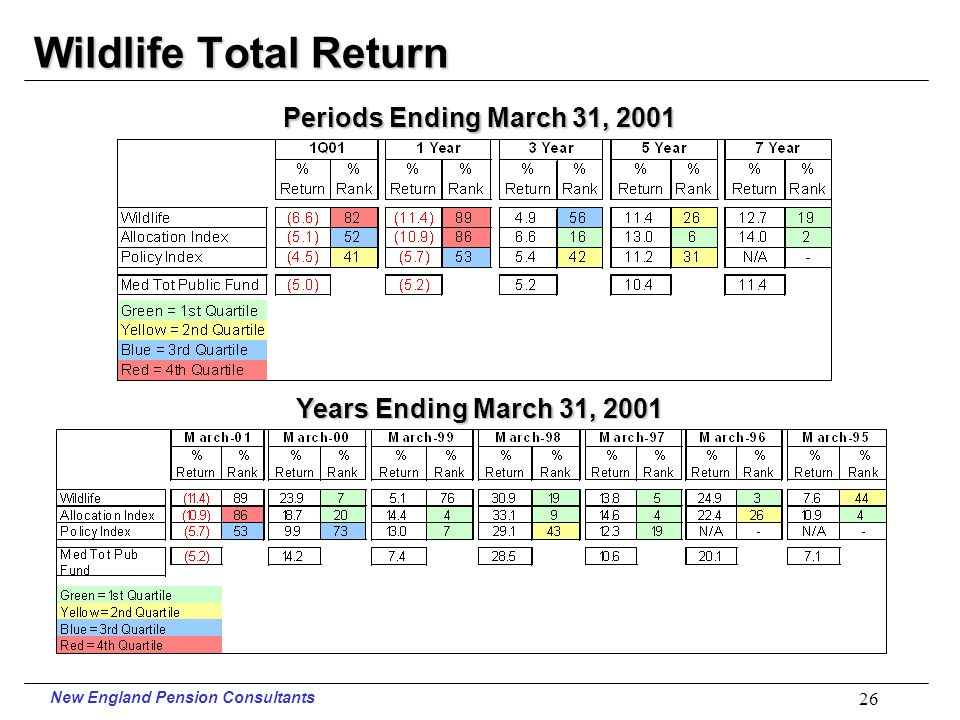 New England Pension Consultants 25 Judges Total Return vs. Risk Total Public Funds 5 Years Ending March 31, 2001