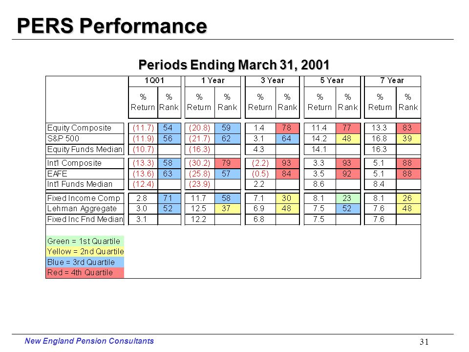 New England Pension Consultants 30 Teachers Performance Periods Ending March 31, 2001