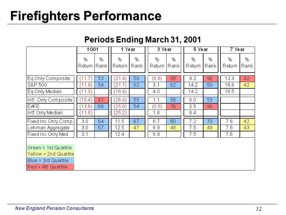 New England Pension Consultants 31 PERS Performance Periods Ending March 31, 2001