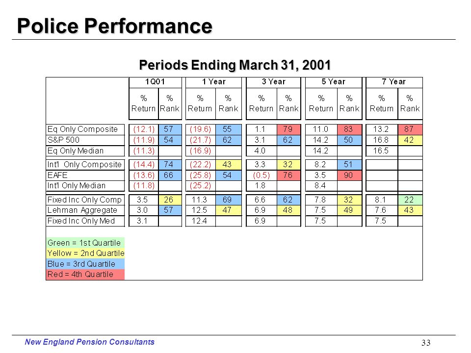New England Pension Consultants 32 Firefighters Performance Periods Ending March 31, 2001