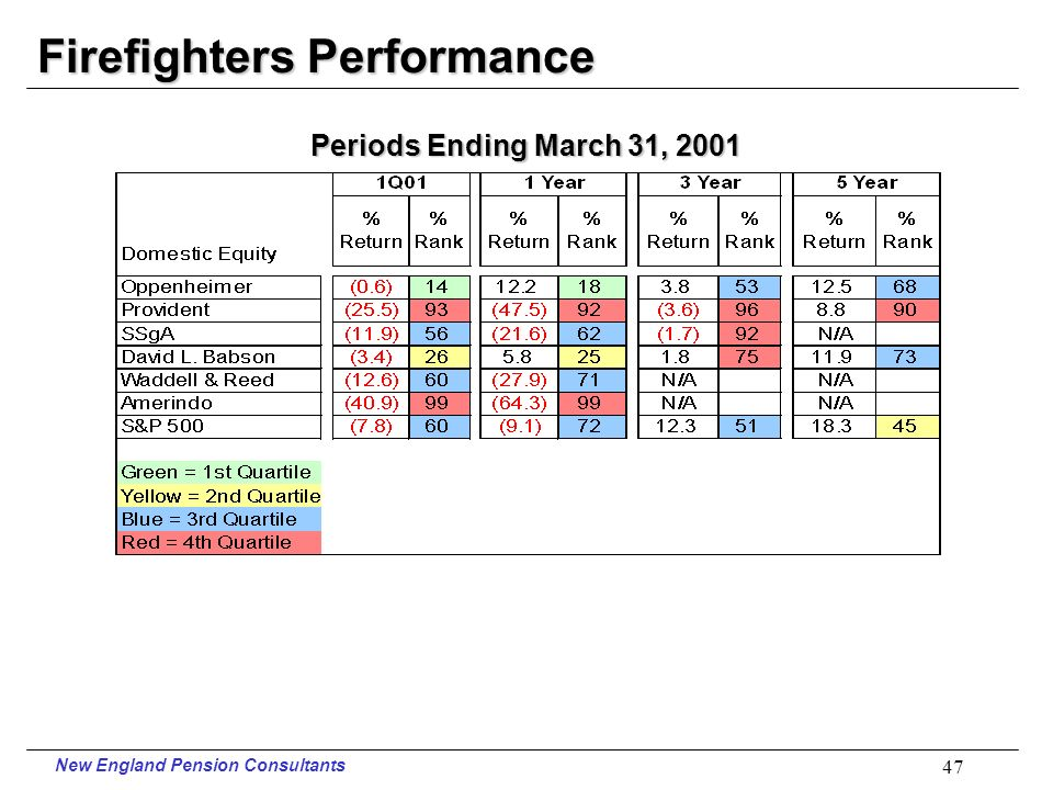 New England Pension Consultants 46 Firefighters Assets in ($000)