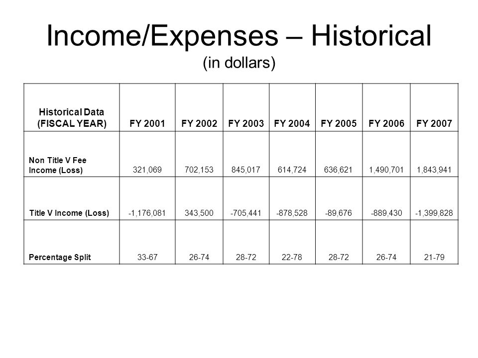 Income/Expenses – Historical (in dollars) Historical Data (FISCAL YEAR)FY 2001FY 2002FY 2003FY 2004FY 2005FY 2006FY 2007 Non Title V Fee Income (Loss)321,069702,153845,017614,724636,6211,490,7011,843,941 Title V Income (Loss)-1,176,081343,500-705,441-878,528-89,676-889,430-1,399,828 Percentage Split33-6726-7428-7222-7828-7226-7421-79