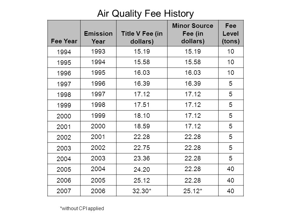 Air Quality Fee History Fee Year Emission Year Title V Fee (in dollars) Minor Source Fee (in dollars) Fee Level (tons) 1994 199315.19 10 1995 199415.58 10 1996 199516.03 10 1997 199616.39 5 1998 199717.12 5 1999 199817.5117.125 2000 199918.1017.125 2001 200018.5917.125 2002 200122.28 5 2003 200222.7522.285 2004 200323.3622.285 2005 2004 24.20 22.2840 2006200525.1222.2840 2007200632.30*25.12*40 *without CPI applied