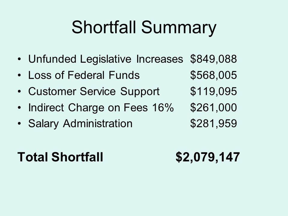 Shortfall Summary Unfunded Legislative Increases$849,088 Loss of Federal Funds$568,005 Customer Service Support$119,095 Indirect Charge on Fees 16%$261,000 Salary Administration$281,959 Total Shortfall $2,079,147