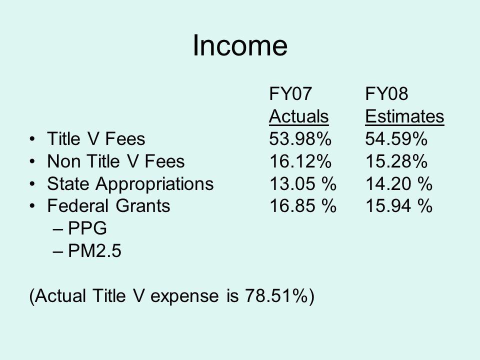 Minor Source Fee Comparison