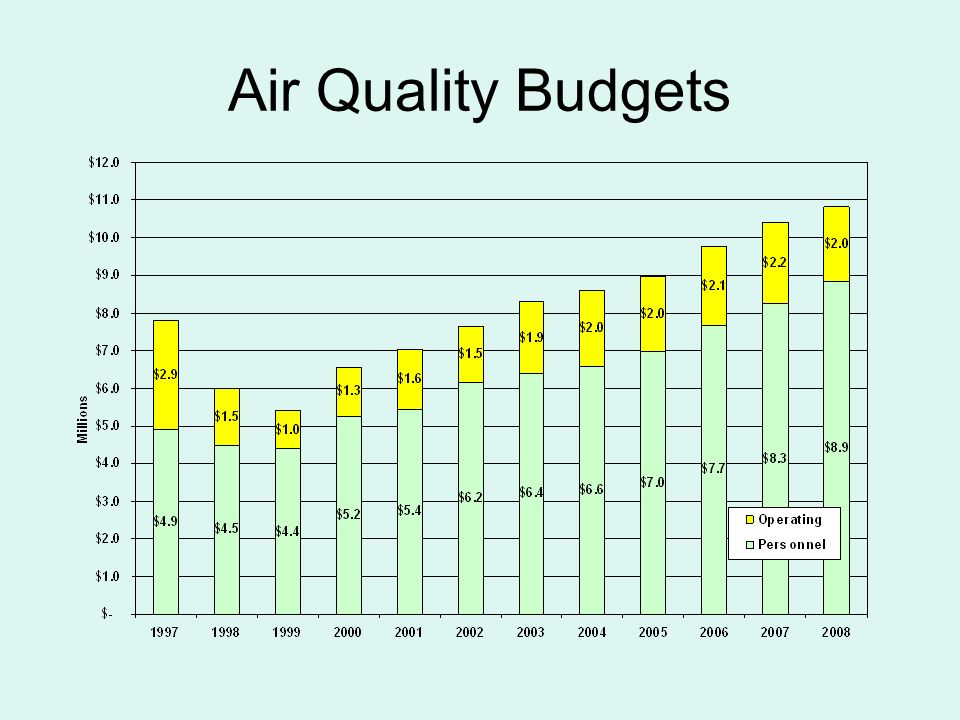 Air Quality Budgets