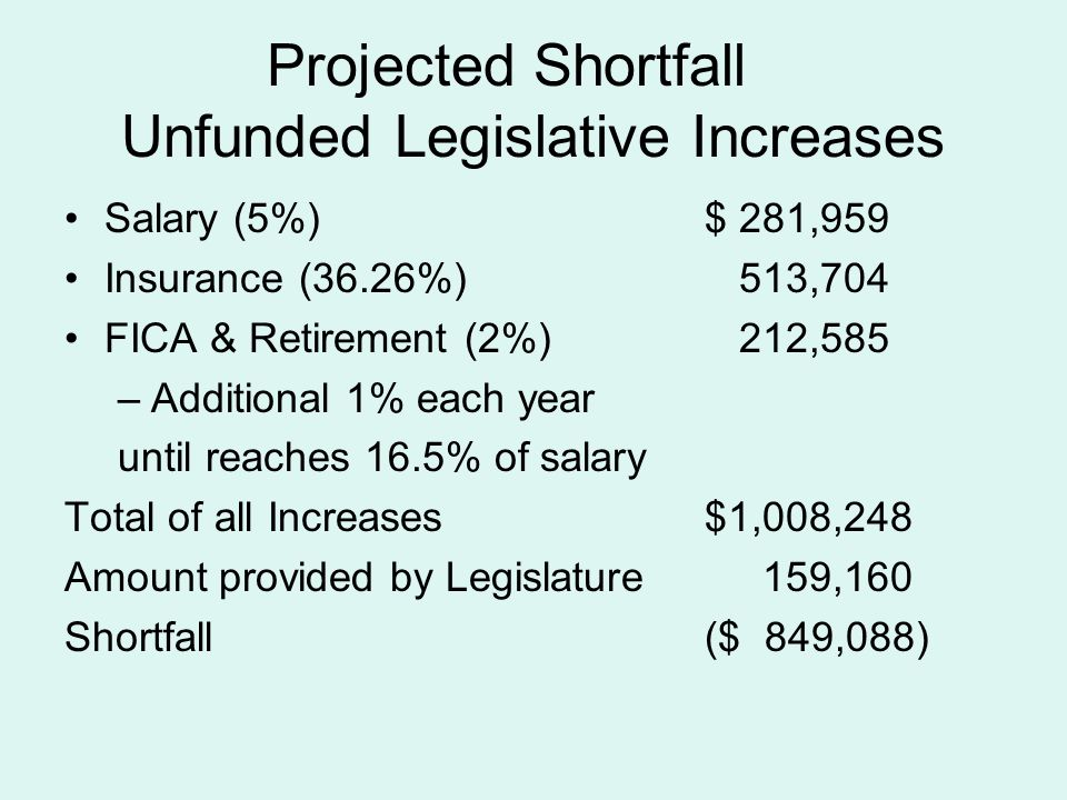 Projected Shortfall Unfunded Legislative Increases Salary (5%)$ 281,959 Insurance (36.26%) 513,704 FICA & Retirement (2%) 212,585 –Additional 1% each year until reaches 16.5% of salary Total of all Increases$1,008,248 Amount provided by Legislature 159,160 Shortfall($ 849,088)