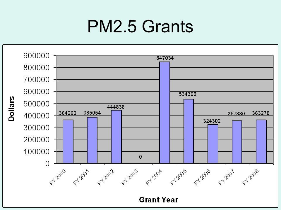 PM2.5 Grants