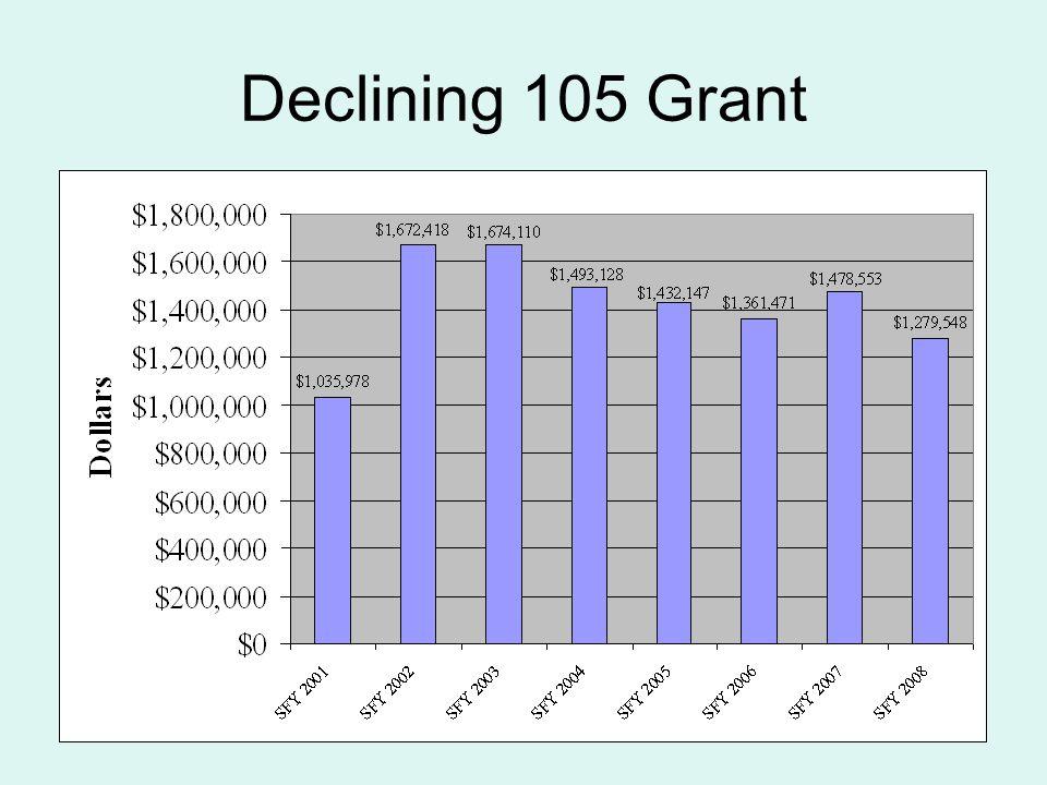 Declining 105 Grant