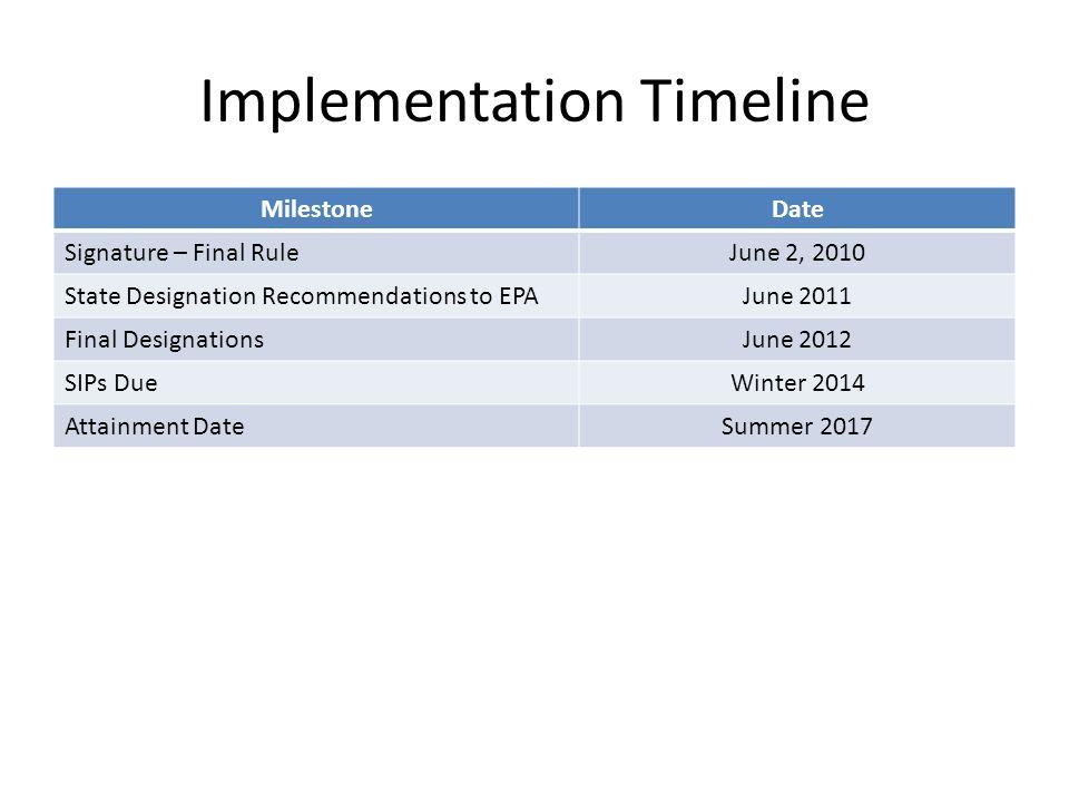 Implementation Timeline MilestoneDate Signature – Final RuleJune 2, 2010 State Designation Recommendations to EPAJune 2011 Final DesignationsJune 2012 SIPs DueWinter 2014 Attainment DateSummer 2017