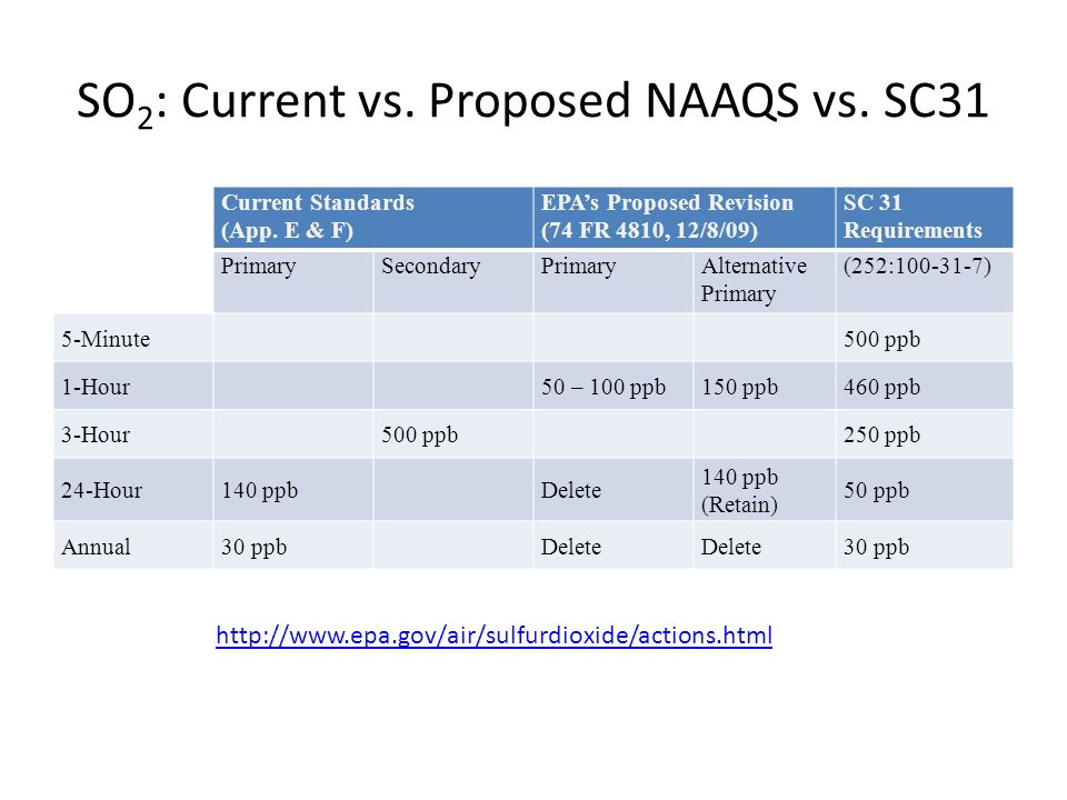 SO 2 : Current vs. Proposed NAAQS vs. SC31 Current Standards (App.