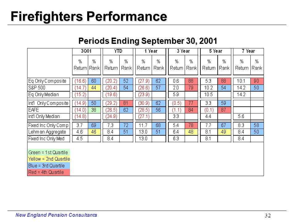 New England Pension Consultants 31 PERS Performance Periods Ending September 30, 2001