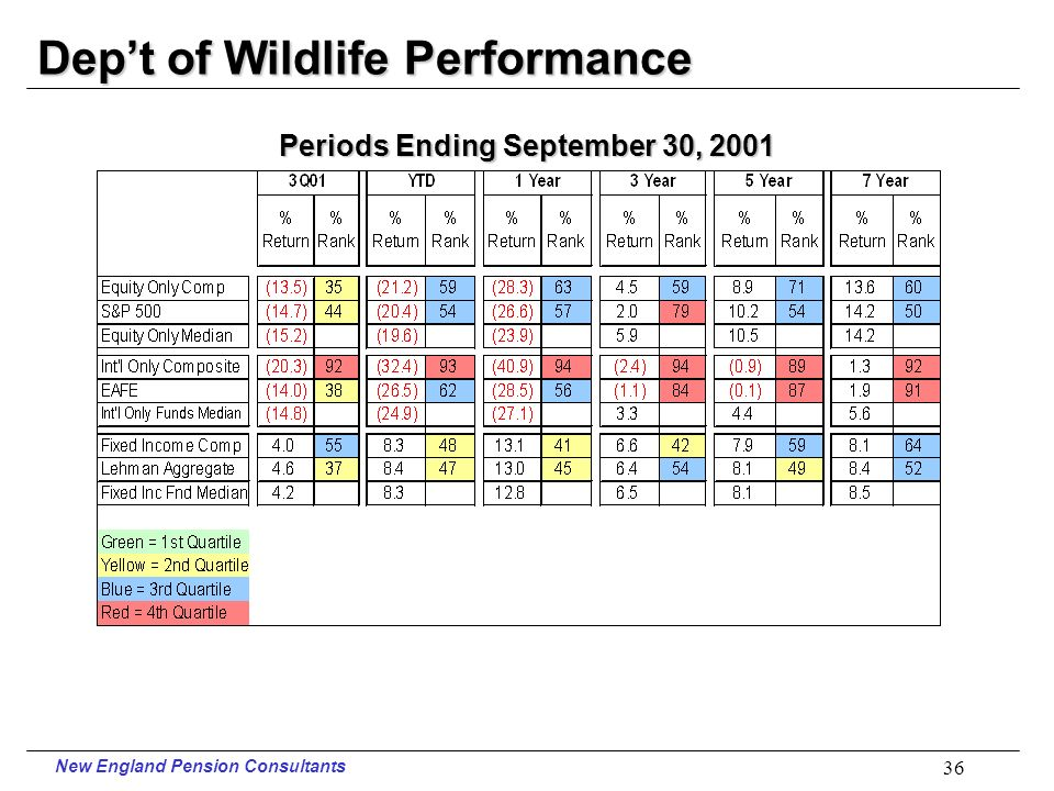 New England Pension Consultants 35 Judges Performance Periods Ending September 30, 2001