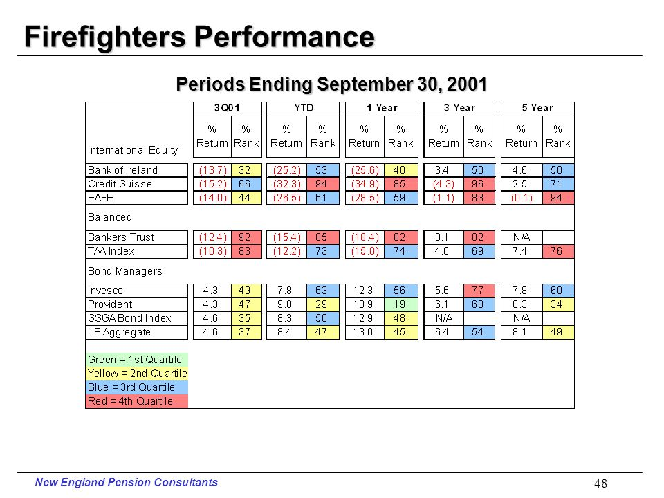 New England Pension Consultants 47 Firefighters Performance Periods Ending September 30, 2001