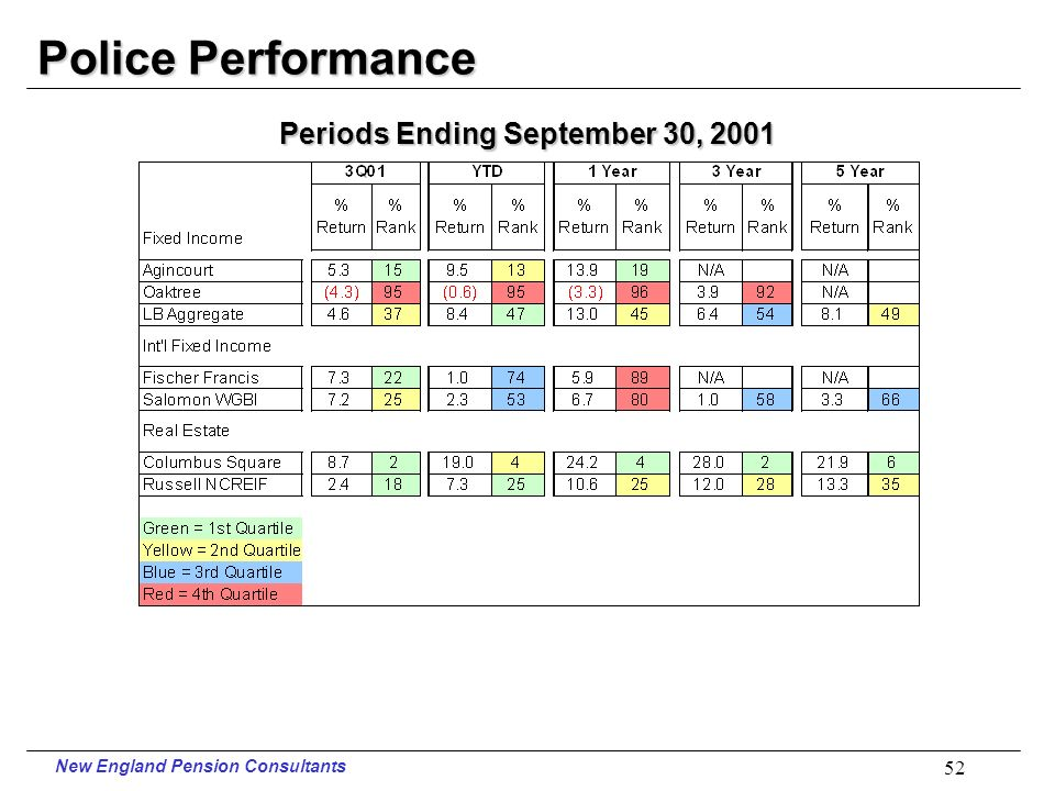 New England Pension Consultants 51 Police Performance Periods Ending September 30, 2001