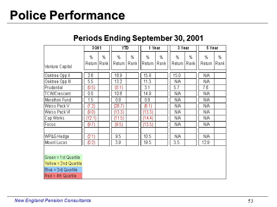 New England Pension Consultants 52 Police Performance Periods Ending September 30, 2001