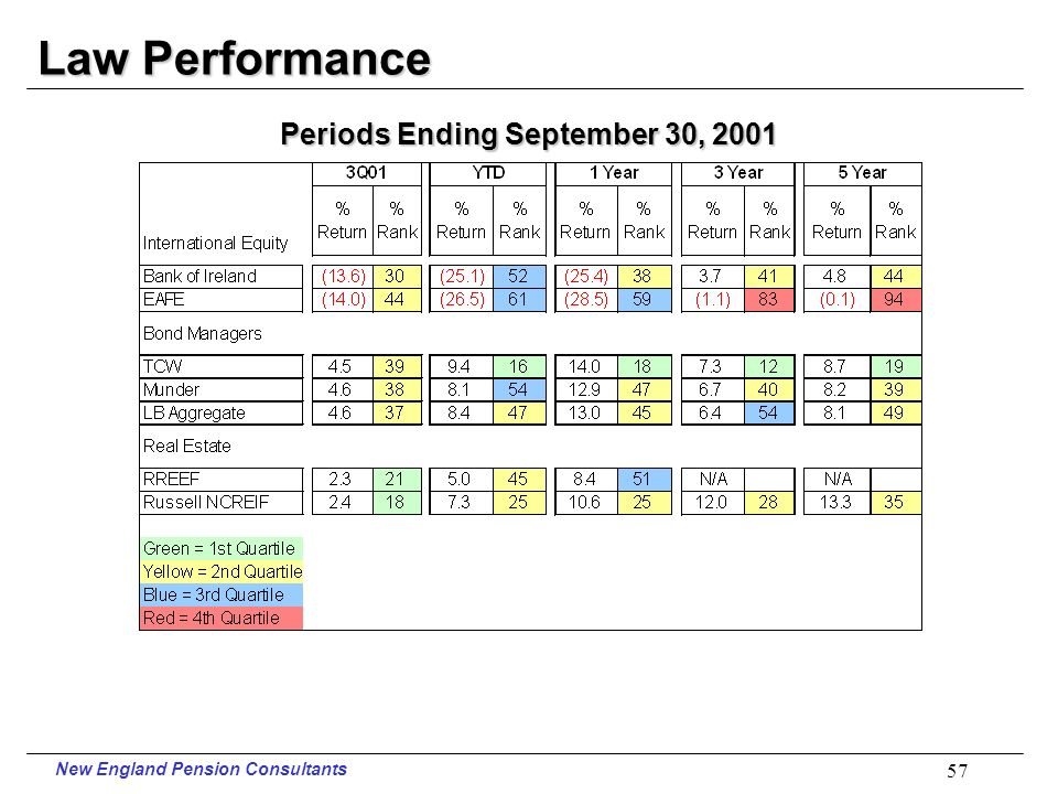 New England Pension Consultants 56 Law Performance Periods Ending September 30, 2001