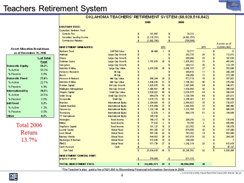 L:\Clients\Oklahoma\Fee Analysis Reports\Fee Analysis 2006 Calendar Year.ppt 3 Individual Retirement System Fee Analysis