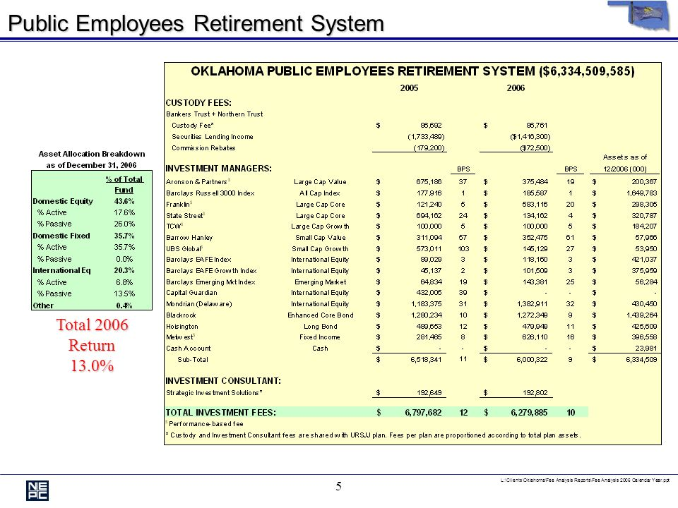 L:\Clients\Oklahoma\Fee Analysis Reports\Fee Analysis 2006 Calendar Year.ppt 4 Teachers Retirement System Total 2006 Return13.7% *The Teachers also pa