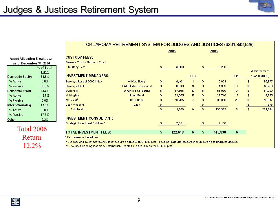 L:\Clients\Oklahoma\Fee Analysis Reports\Fee Analysis 2006 Calendar Year.ppt 8 Law Enforcement Retirement System Total 2006 Return11.0%