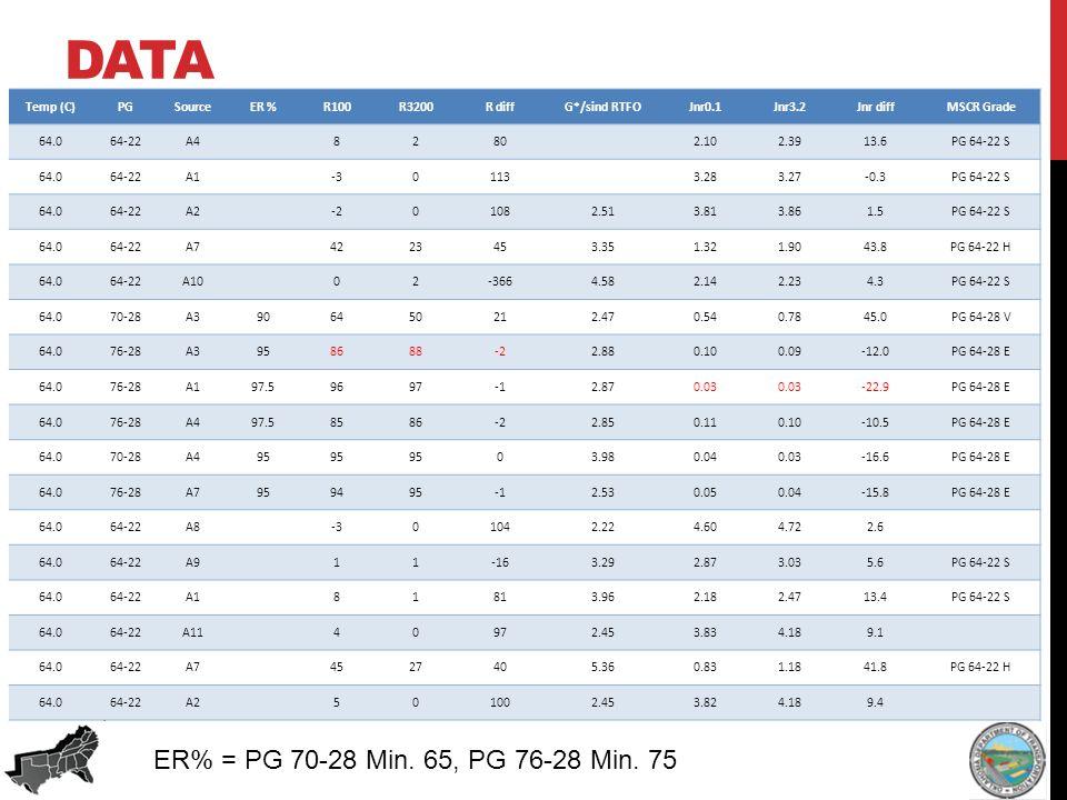 DATA ER% = PG 70-28 Min. 65, PG 76-28 Min.